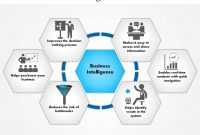 0814 Benefits Of Business Intelligence Powerpoint within Business Intelligence Powerpoint Template