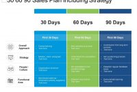 30 60 90 Sales Plan Including Strategy | Powerpoint Slide for 30 60 90 Business Plan Template Ppt