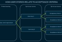 Acceptance Criteria: Purposes, Formats, And Best Practices within Acceptance Card Template