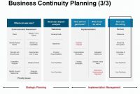 Business Continuity Planning Competitive Analysis Ppt for Simple Business Continuity Plan Template