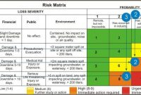 Business Risk Assessment Template Business Continuity intended for Business Continuity Plan Risk Assessment Template