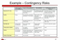 Business Risk Assessment Template In 2020 | Business Risk within Business Continuity Plan Risk Assessment Template