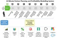 Effective Partner Marketing | Channel Marketing Software for Partner Business Plan Template