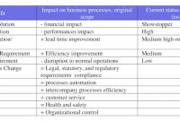How To Use Requirements Questionnaire During Project in Business Requirements Questionnaire Template