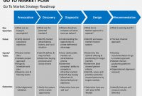Image Result For Go To Market Template | Marketing Plan for Partner Business Plan Template