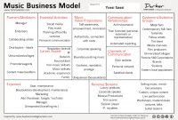 Music Business Models (101 | Music Business, Music Industry regarding Template For Writing A Music Business Plan