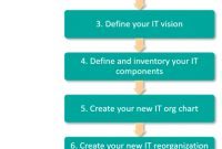 Organizational Change Management (Ocm): A Template For within Business Reorganization Plan Template
