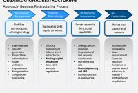 Organizational Restructuring with Business Reorganization Plan Template