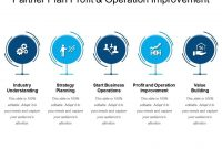Partner Plan Profit And Operation Improvement | Powerpoint in Partner Business Plan Template