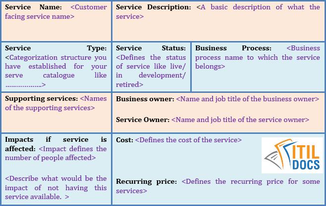 Service Catalogue Template   Itil Service Catalog – Itil Docs throughout Business Process Catalogue Template