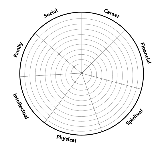 Using The Wheel Of Life As A Self-Improvement Tool pertaining to Wheel Of Life Template Blank