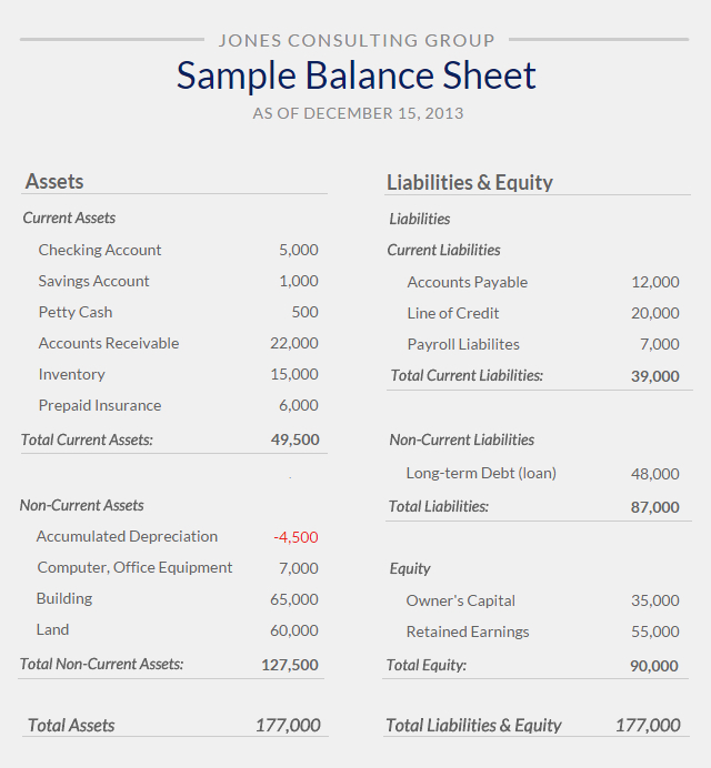 What Is A Balance Sheet?   Small Business Bookkeeping regarding Small Business Balance Sheet Template