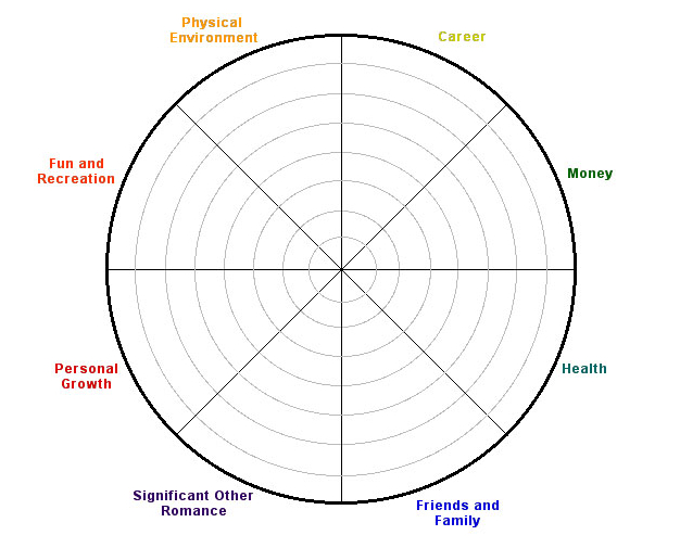 Wheel Of Life « Tim O'rahilly Life Coaching pertaining to Wheel Of Life Template Blank